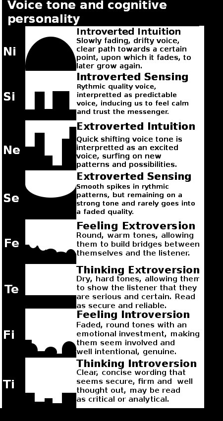 Voice tone and cognitive functions
